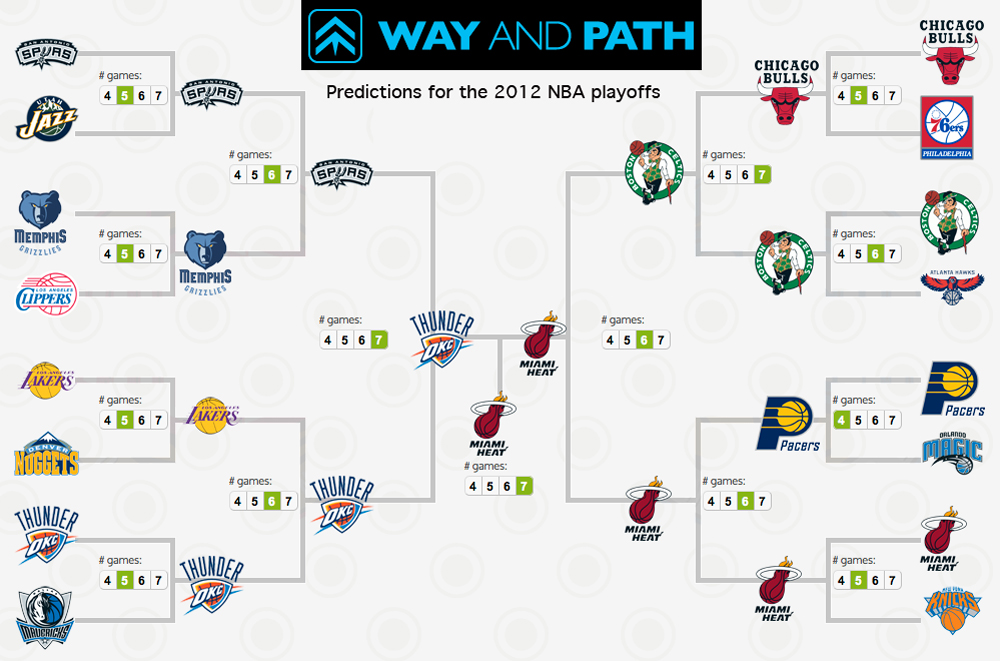 predictions nba - Predictive solutions